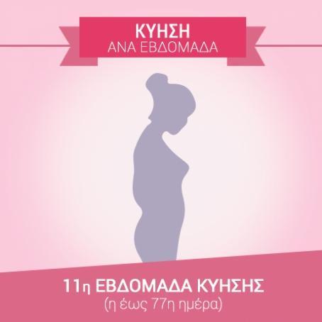 11η εβδομάδα εγκυμοσύνης (71η…