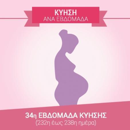 34η εβδομάδα εγκυμοσύνης (232η…
